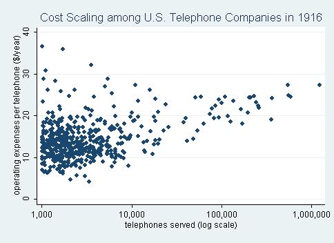 graph of scale dis-economies